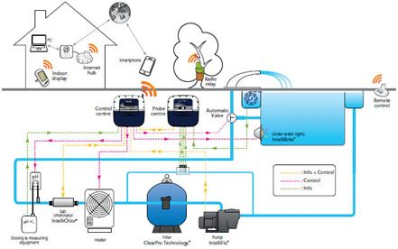 Pool Disinfection Pentair Intellipool Remote Monitoring
